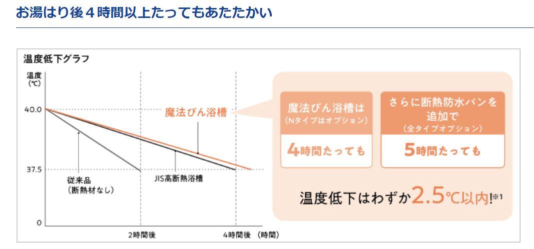 リフォネ大分| 温度の変化の説明画像