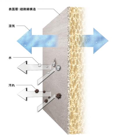リフォネ大分| エコカラットプラスの説明画像