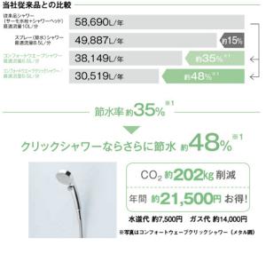 TOTO「コンフォートウエーブシャワー」製品比較